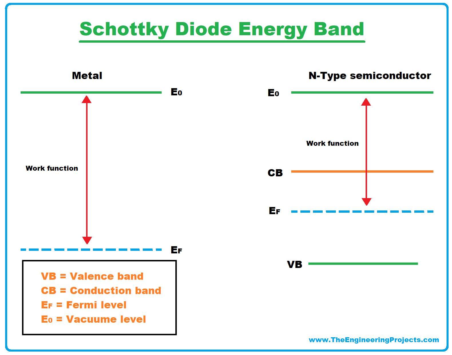 Schottky Diode, Schottky barrier diode, Schottky barrier, Schottky Diode working, Schottky Diode energy bands, energy bands of schottky diode, Schottky Diode characteristics