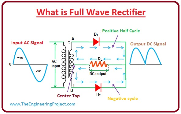 The Full Wave Bridge Rectifier Circuit We Are Building Can Be