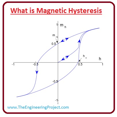 What is Magnetic Hysteresis, Magnetization and Field Intensity Curve, Retentivity, Soft Magnetic Material, hard magnetic material, Magnetic Hysteresis