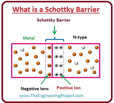 What is the Schottky Diode, Schottky Diode working, Schottky Diode applications, Schottky Diode, Schottky barrier