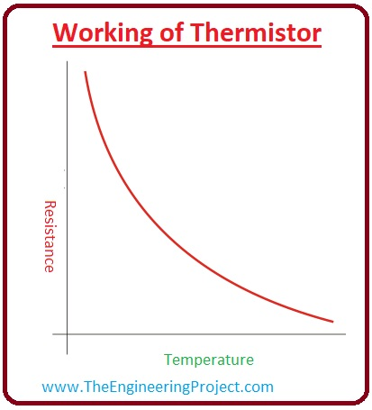 What is Thermistor, Thermistor types, Thermistor working, ntc Thermistor , ptc Thermistor, Thermistor