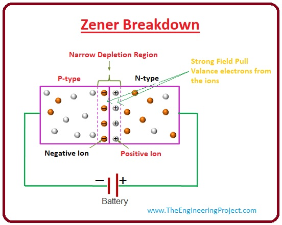 what is zener diode, zener diode working, what is zener diode uses, what is zener diode advantage, what is zener diode breakdown voltage, what is zener diode breakdown, zener diode