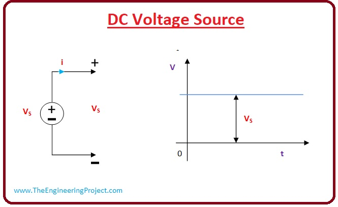 What is the Voltage Source, Voltage Source types, Voltage Source working, ideal Voltage Source, independent Voltage Source, independent Voltage Source, Voltage Source