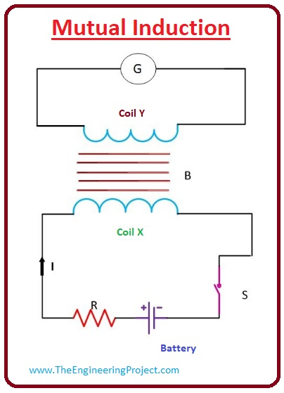 What is Inductance, mutual inductance, self inductance, Inductance applications, Inductance