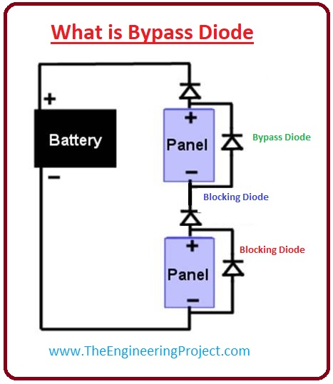 what is bypass diode, bypass diode working, bypass diode in solar panel, Features of the Bypass Diode, Bypass Diodes in Photovoltaic Arrays, bypass diode