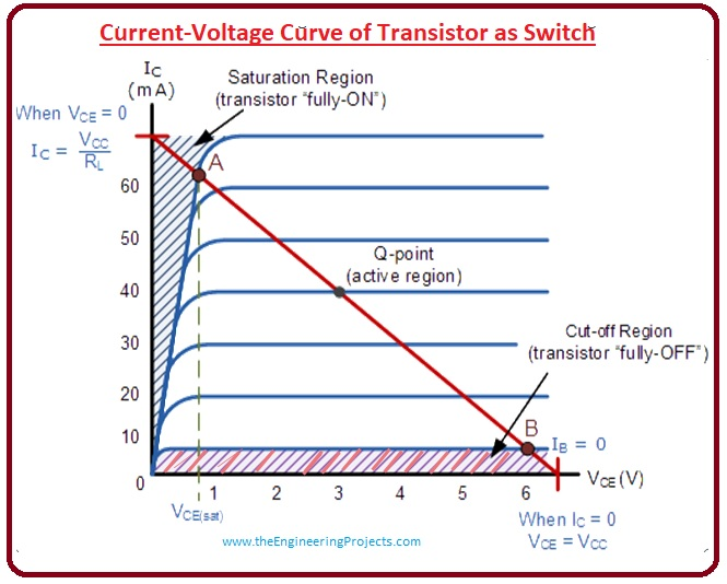 Applications of Transistor as a Switch, Working of Transistor as Switch, Transistor Saturation Region, Transistor Cut-off Region, Transistor as a Switch, Transistor Operation Region,