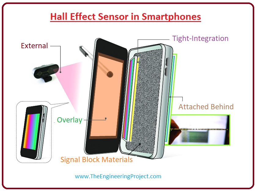 Advantages Of Hall Effect Sensor,Hall Effect Sensor in Smartphones,What is Half Effect Sensor, Working of Hall Effect Sensor, disadvantage of hall effect, circuit of hall effect, Half Effect Sensor