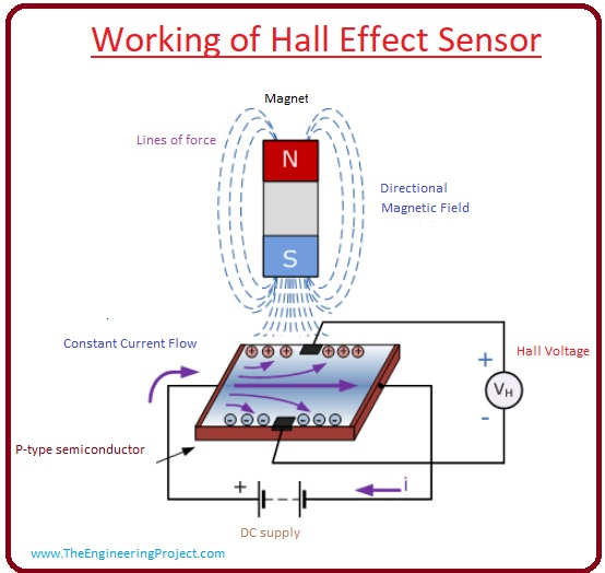 Advantages Of Hall Effect Sensor,Hall Effect Sensor in Smartphones,What is Half Effect Sensor, Working of Hall Effect Sensor, disadvantage of hall effect, circuit of hall effect, Half Effect Sensor