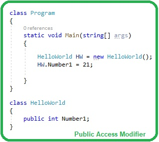 Introduction to Access Modifiers in C Sharp, Access Modifiers in C Sharp,Access Modifiers in C#, C# Access Modifiers