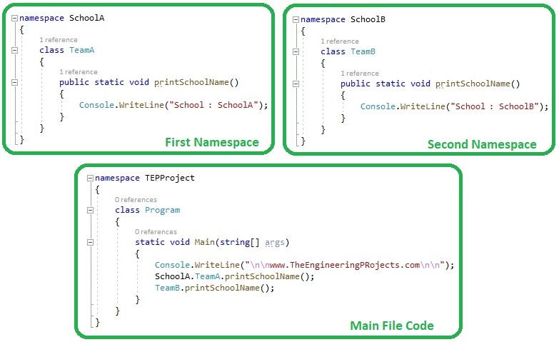 Introduction to Namespaces in C#,Namespaces in C#,Namespaces C#, c# Namespaces