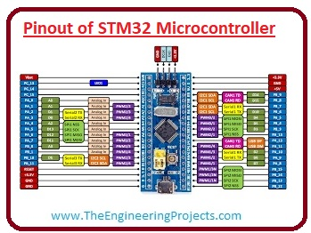 STM32,Applications of STM32, Pinout of STM32 Microcontroller, Introduction to STM32 Microcontroller,