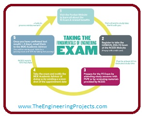 Few Tips to Help You Pass the FE and PE Exams, Study the Principles and Practices of Engineering, Study the Fundamentals of Engineering, Use Practice Exams, A Few Tips to Help You Pass the FE and PE Exams,