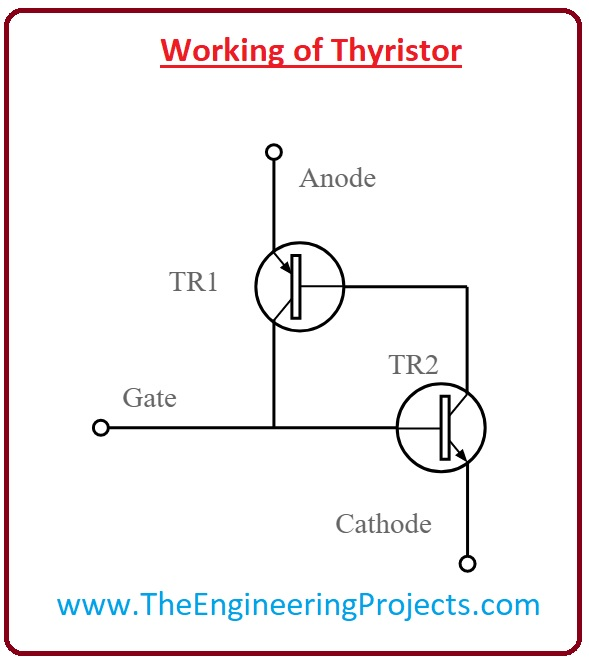 thyristor,Applications of Thyristor,Types of Thyristor, What is Thyristor,Working of Thyristor