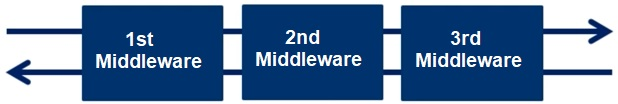 Middleware in ASP.NET Core, Middleware in ASP NET Core, middleware components in asp net core, asp.net core middleware