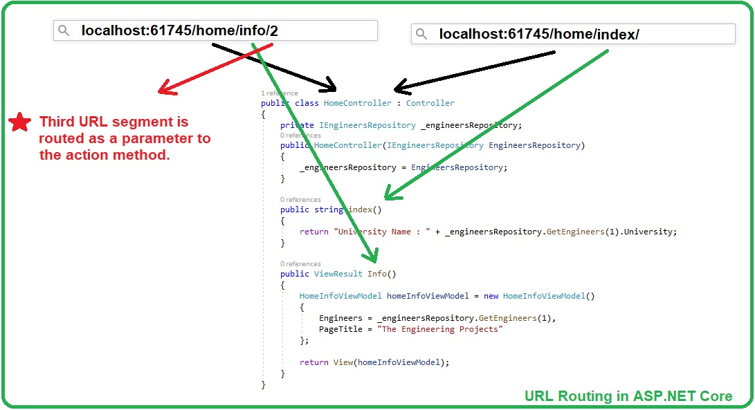 URL Routing in ASP.NET Core, URL Routing in ASP NET Core, URL Routing ASP.NET Core, asp net core URL Routing, attribute routing in asp core