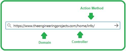 Views in ASP.NET Core MVC, Views in ASP.NET Core, Views in ASP NET Core, view in asp core, view asp net core