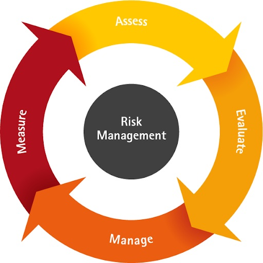 Engineering Risk Management How Professionals Approach Potential Pitfalls, Engineering Risk Management, risk analysis, risk management