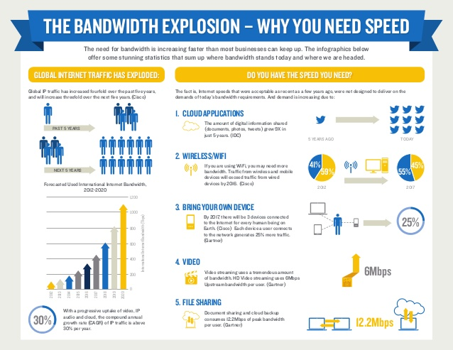 How Does Bandwidth Affect Website Performance, bandwidth affect website performance, website and bandwidth, bandwidth and website, what is bandwidth