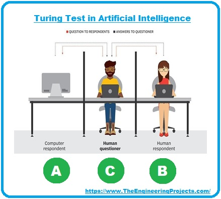 Introduction to Artificial Intelligence, Artificial Intelligence, turing test in AI, AI basics, basics of AI, AI intro, getting started with AI