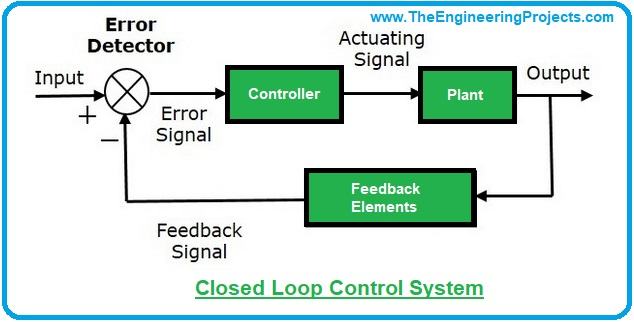 Introduction to Control Systems, control systems, basics of control systems, control systems definition, control systems examples, examples of control systems