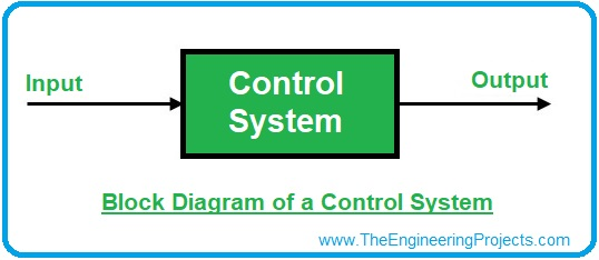 Introduction to Control Systems, control systems, basics of control systems, control systems definition, control systems examples