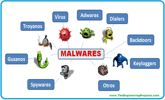 Introduction to Cyber Security, Cyber Security, cyber security basics, getting started with Cyber Security, malware attack,
