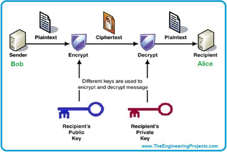 Introduction to Quantum Cryptography,Quantum Cryptography basics, Quantum Cryptography intro, intro Quantum Cryptography, getting started with Quantum Cryptography, quantum computing