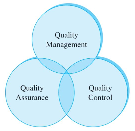 Three Industries With High Quality Assurance Standards, quality management, quality control, quality assurance, qa