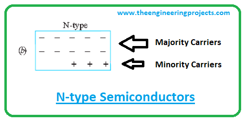 introduction to semiconductors, types of semiconductors, p-type semiconductors, n-type semiconductors semiconductor applications