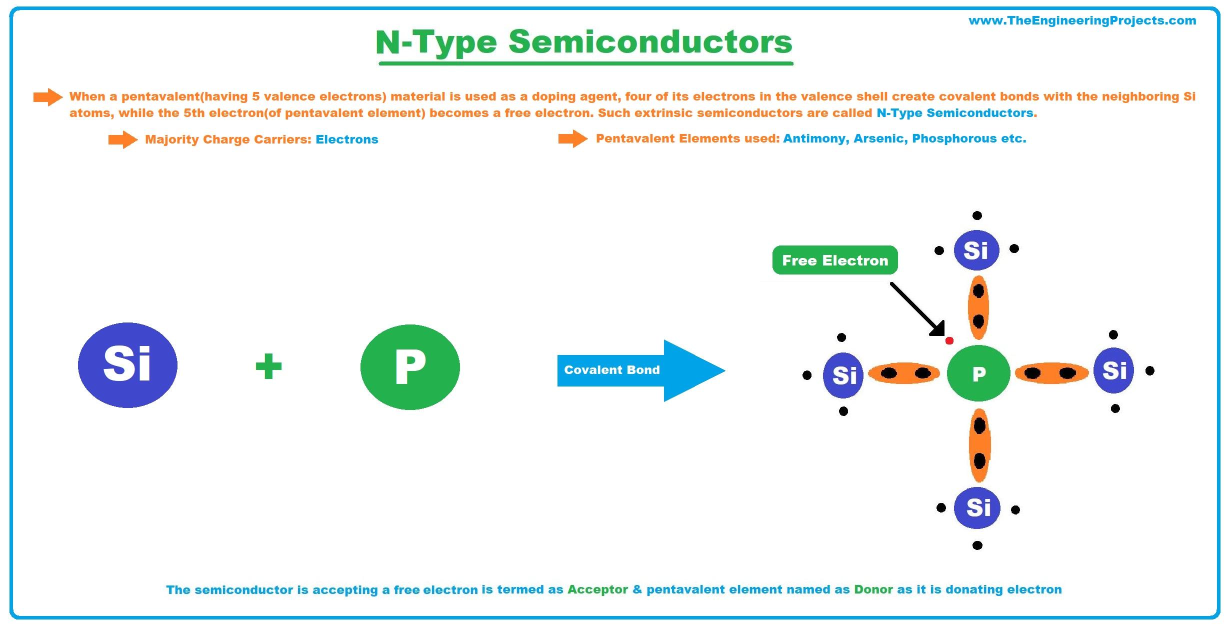 semiconductors, semiconductor, what is semiconductors, types of semiconductors, n type semiconductors, semiconductor material