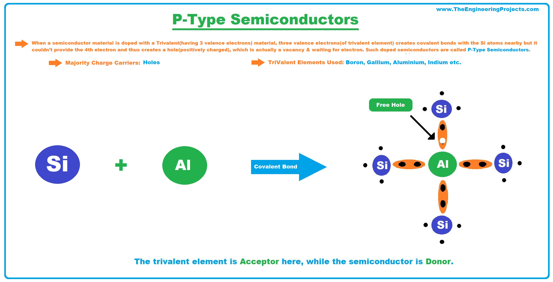 semiconductors, semiconductor, what is semiconductors, types of semiconductors, p type semiconductors, semiconductor material
