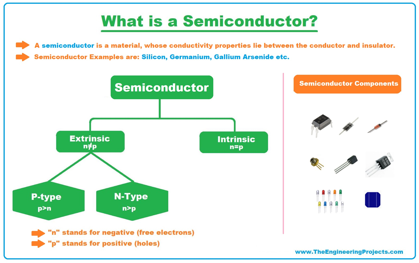 semiconductors, semiconductor, what is semiconductors, types of semiconductors, p type semiconductors, n type semiconductors, semiconductor applications, semiconductor examples, semiconductor material