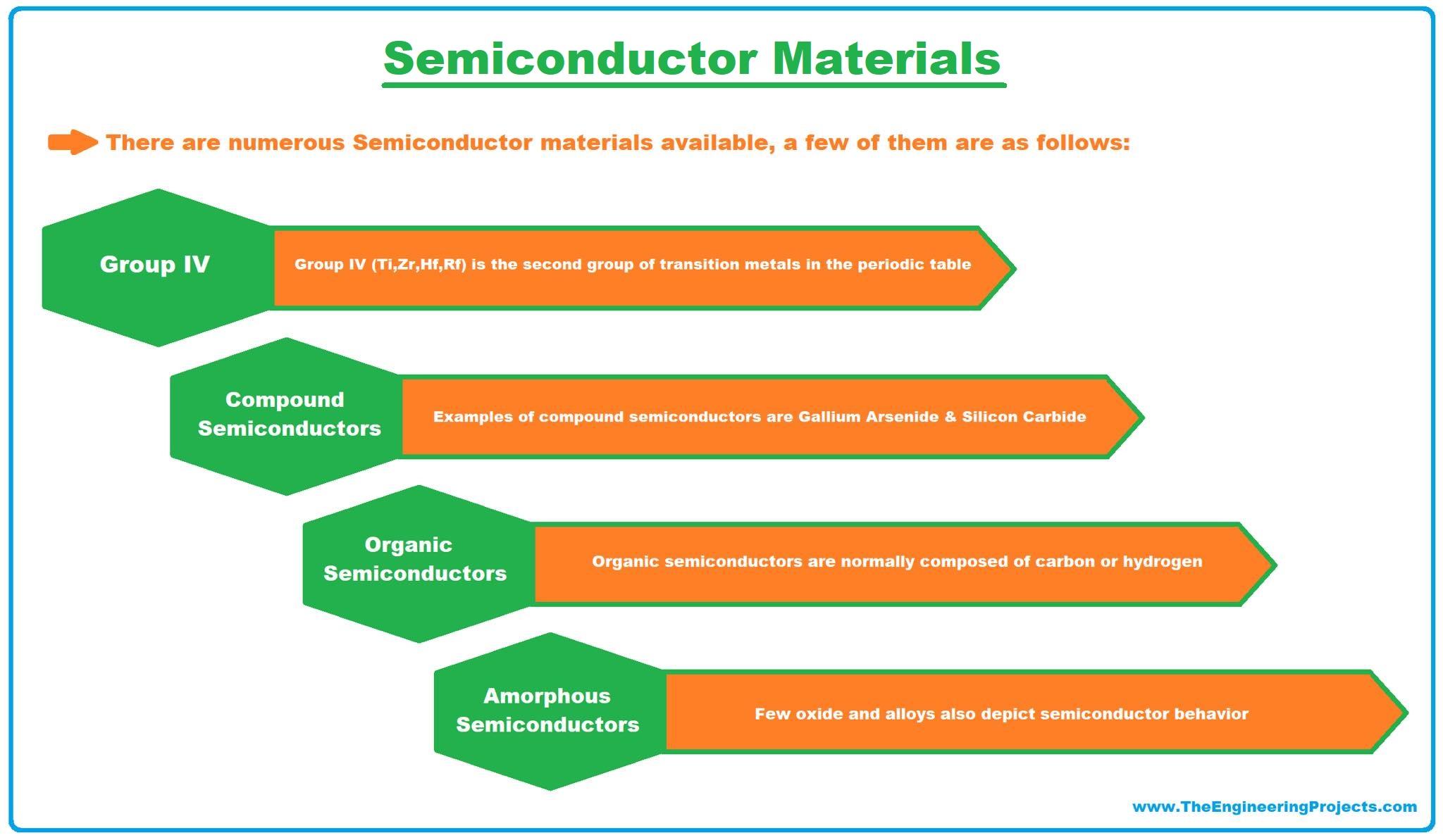 semiconductors, semiconductor, what is semiconductors, types of semiconductors, pn junction, pn junction in semiconductors, semiconductor examples, semiconductor material, examples of semiconductor material,