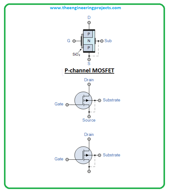 mosfet what a mosfet is and how it works, introduction to mosfet, p type mosfet, n type mosfet, mosfet working