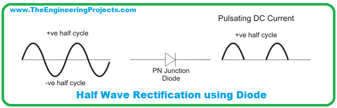 half wave rectification through diode, Oscilloscope in proteus, proteus circuit with oscilloscope, half wave rectification circuit with oscilloscope