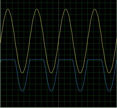 series clippers output, output of series clipper circuit, series clippers oscilloscope output in proteus.