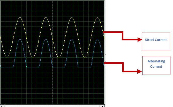 half wave rectification output, oscilloscope output for half wave rectification, half wave rectifier output, oscilloscope output
