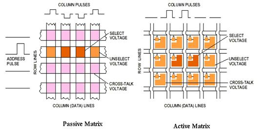 An Overview of the Thin Film Transistor and its Use in Displays