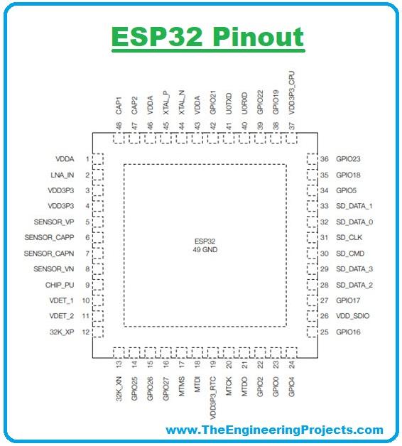 esp32, esp32 pinout, esp32 chip, esp32 wifi module, esp32 basics, esp32 features