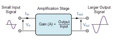 Common base BJT amplifier, BJT amplifier in Proteus, Proteus Circuit for BJT amplifier, Common base BJT Amplifier in Proteus