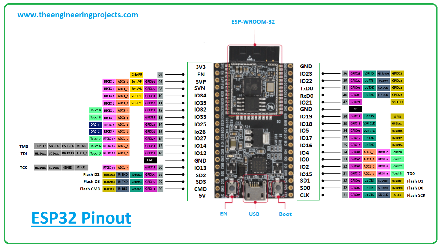 esp32 module, esp32 pinout, esp32 power ratings, esp32 applications, esp32 datasheet, esp32, esp32 features