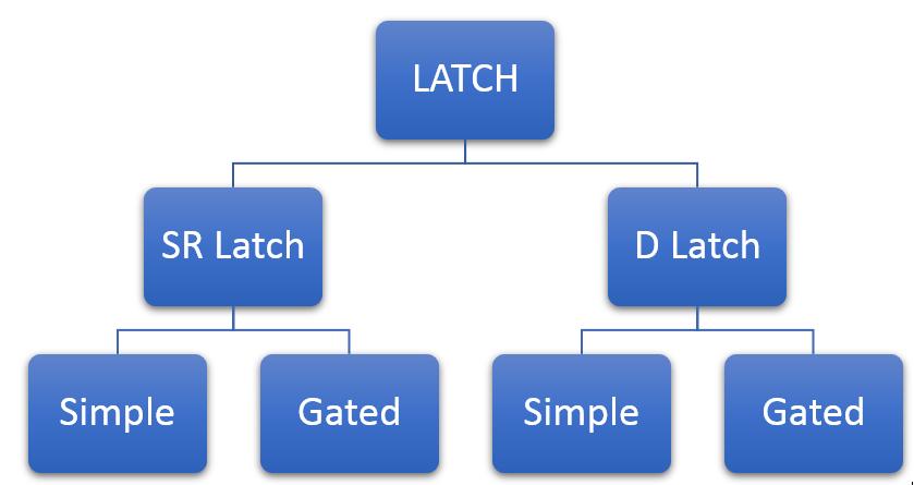 Latches, SR Latches, Jk latches , D latches, T Latches, Latches in Proteus