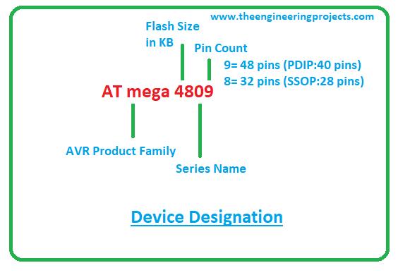 Introduction to atmega4809, atmega4809 pinout, atmega4809 features, atmega4809 applications