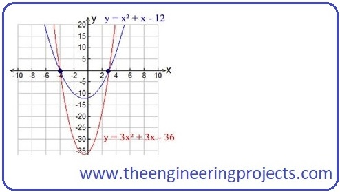 Quadratic Equations, Quadratic Formulas, Quadratic Equations Solver, Quadratic Roots, Quadratic Equations Examples, Quadratic Equations Graphical Representation