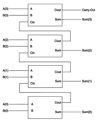 Four bits full adder, Adders, Full Adder, Adders in Proteus, Proteus implementation of Four bits Full Adder in Proteus