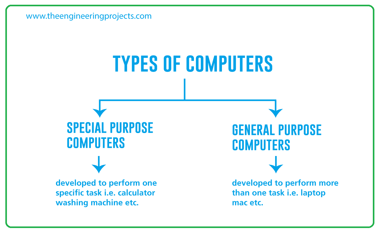components of embedded system, basic components of embedded system, software components of embedded system, hardware components of embedded system