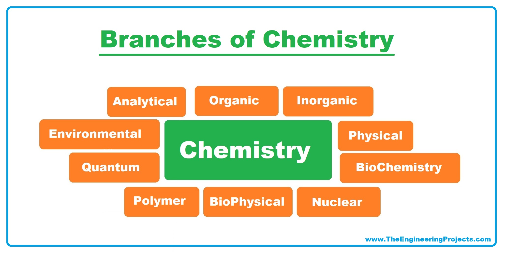 Chemistry, What is Chemistry, Chemistry Definition, Chemistry Branches, Chemistry Books,Chemistry Scientists, chemists, chemistry meaning