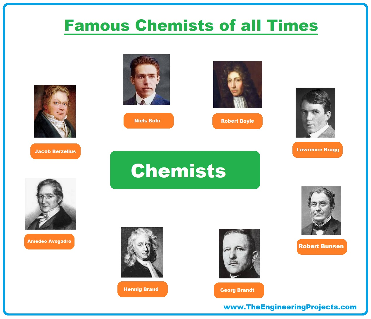 Chemistry, What is Chemistry, Chemistry Definition, Chemistry Branches, Chemistry Books,Chemistry Scientists, chemists, chemistry meaning, famous chemists