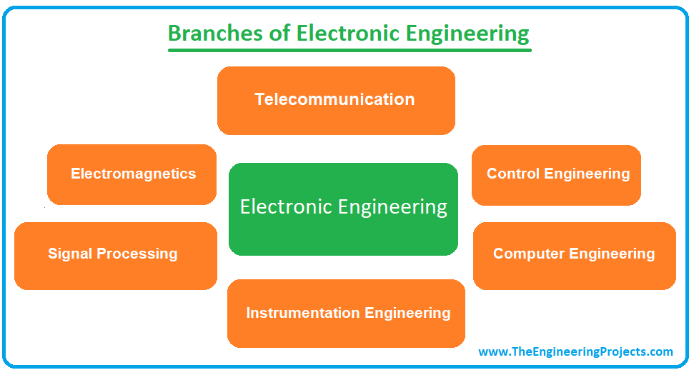 what is electronic engineering, branches of electronic engineering, electronic engineering jobs, electronic engineering salary, electronic engineering degree, courses of electronic engineering