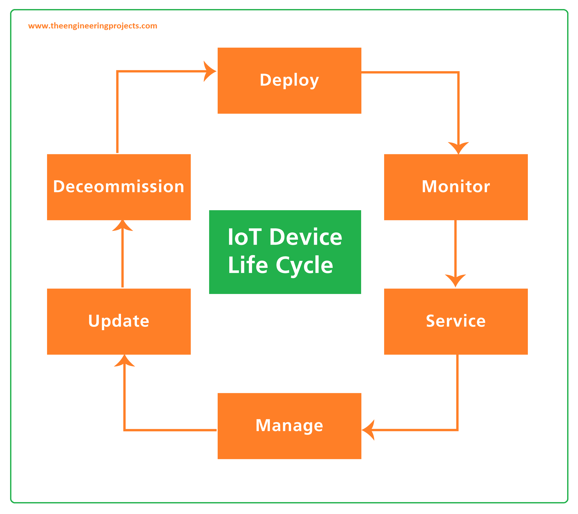 what is iot, internet of things explained, iot projects, internet of things applications, iot companies